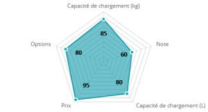 graphique remorque charge lourde deuba