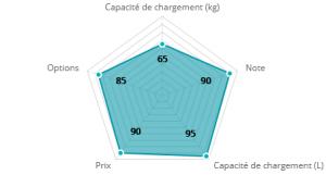 graphique remorque duramaxx